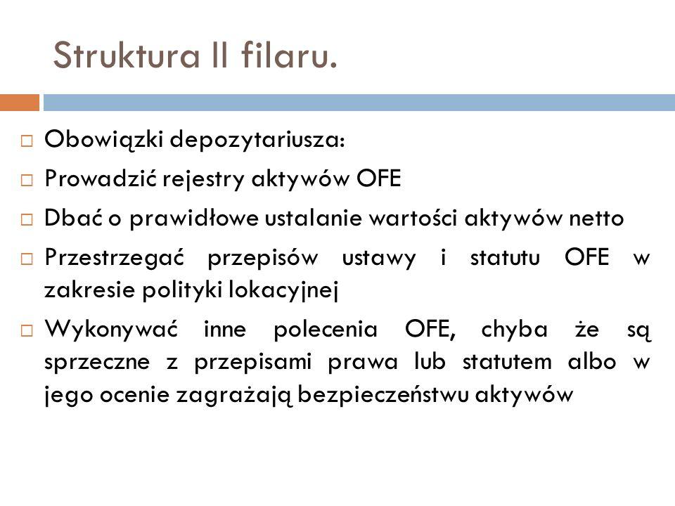 Struktura II filaru. Obowiązki depozytariusza: Prowadzić rejestry aktywów OFE Dbać o prawidłowe ustalanie wartości aktywów netto Przestrzegać przepisó