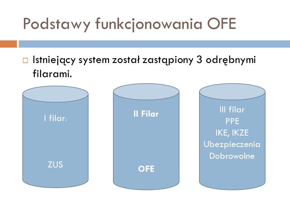 Podstawy funkcjonowania OFE Istniejący system został zastąpiony 3 odrębnymi filarami. I filar : ZUS II Filar OFE III filar PPE IKE, IKZE Ubezpieczenia