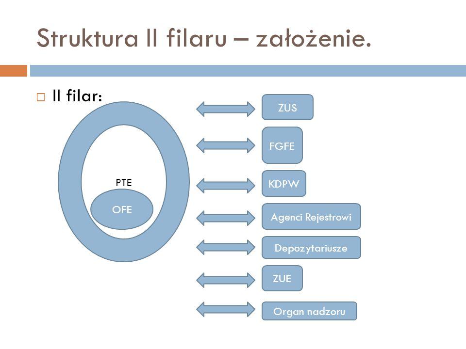 Struktura II filaru – założenie. II filar: OFE PTE ZUS FGFE KDPW Agenci Rejestrowi Depozytariusze ZUE Organ nadzoru