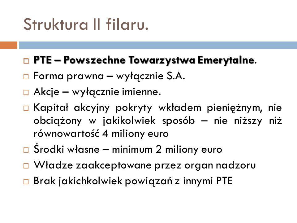 Struktura II filaru. PTE – Powszechne Towarzystwa Emerytalne PTE – Powszechne Towarzystwa Emerytalne. Forma prawna – wyłącznie S.A. Akcje – wyłącznie