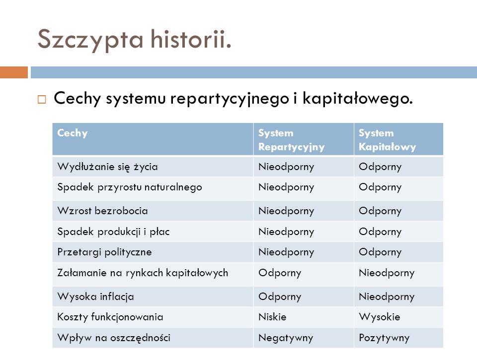 Szczypta historii. Cechy systemu repartycyjnego i kapitałowego. CechySystem Repartycyjny System Kapitałowy Wydłużanie się życiaNieodpornyOdporny Spade