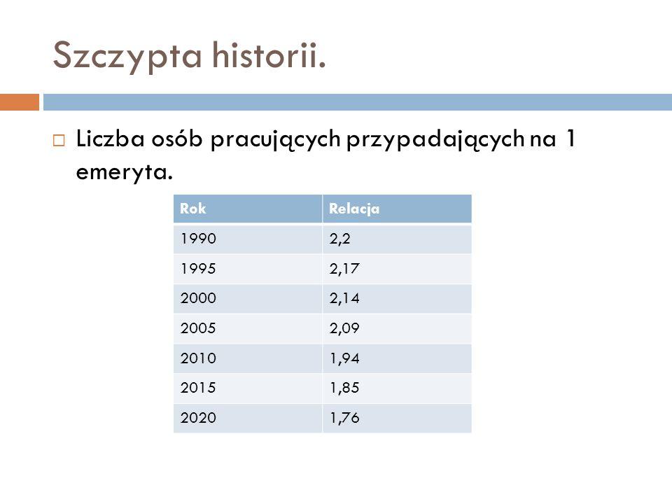 Szczypta historii. Liczba osób pracujących przypadających na 1 emeryta. RokRelacja 19902,2 19952,17 20002,14 20052,09 20101,94 20151,85 20201,76