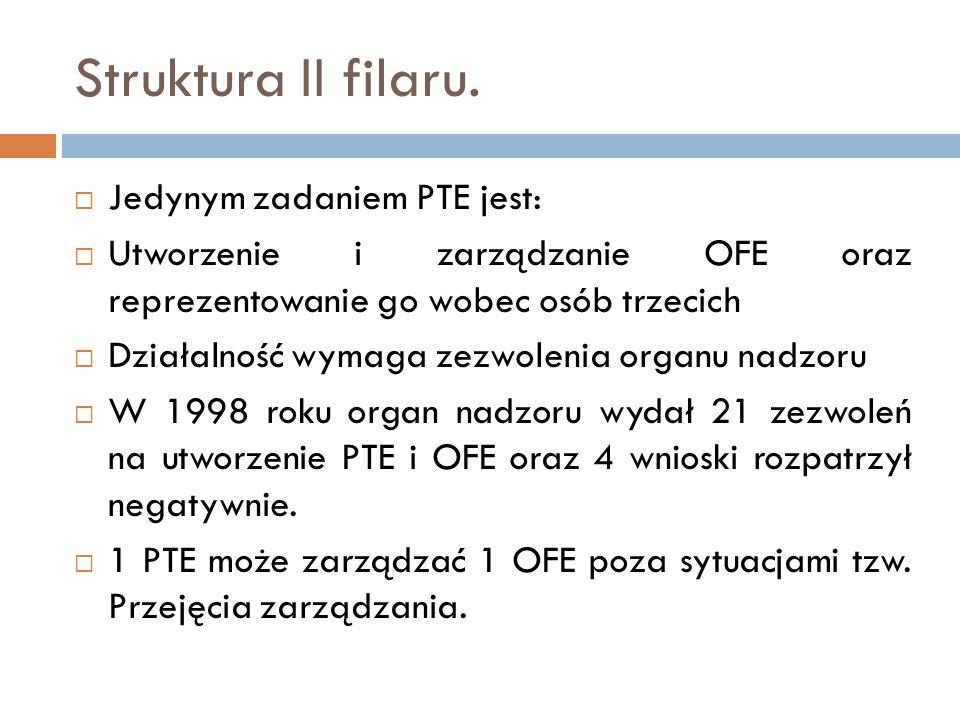 Struktura II filaru. Jedynym zadaniem PTE jest: Utworzenie i zarządzanie OFE oraz reprezentowanie go wobec osób trzecich Działalność wymaga zezwolenia