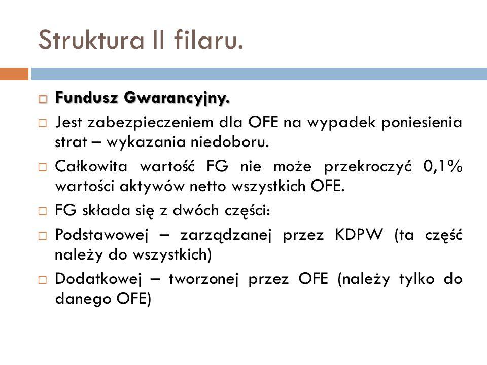 Struktura II filaru. Fundusz Gwarancyjny. Fundusz Gwarancyjny. Jest zabezpieczeniem dla OFE na wypadek poniesienia strat – wykazania niedoboru. Całkow