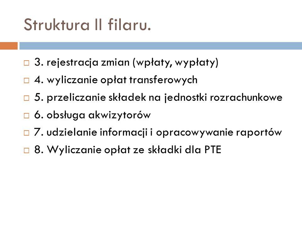 Struktura II filaru. 3. rejestracja zmian (wpłaty, wypłaty) 4. wyliczanie opłat transferowych 5. przeliczanie składek na jednostki rozrachunkowe 6. ob