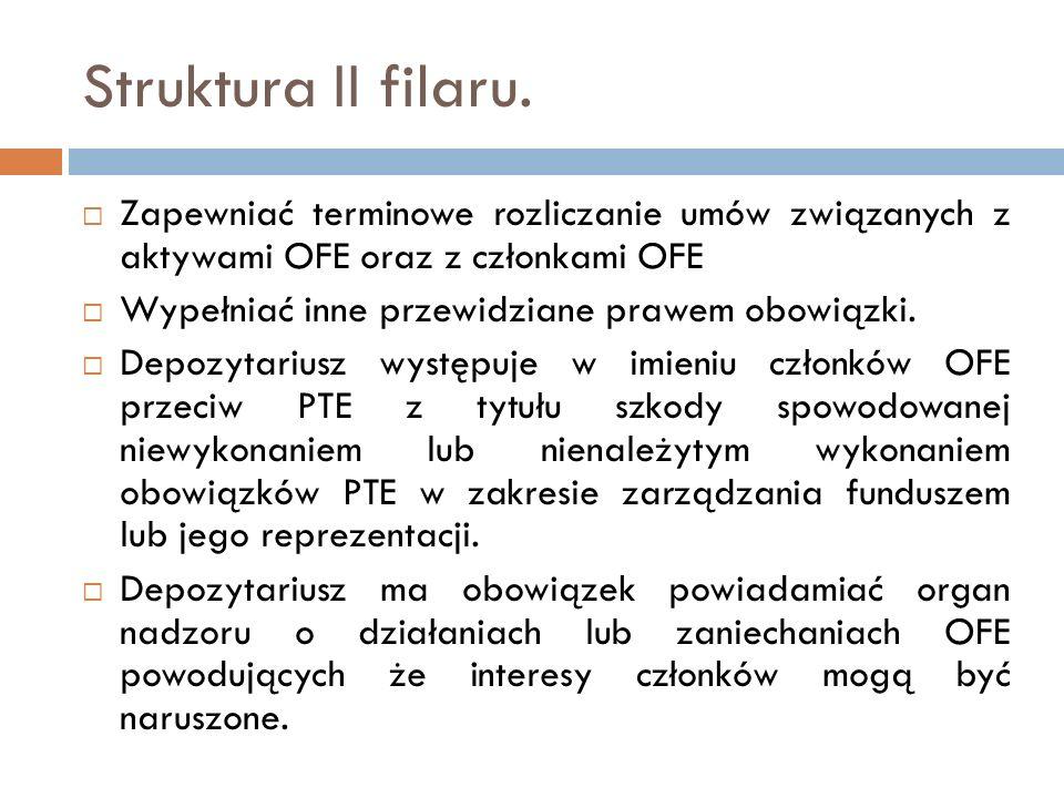 Struktura II filaru. Zapewniać terminowe rozliczanie umów związanych z aktywami OFE oraz z członkami OFE Wypełniać inne przewidziane prawem obowiązki.