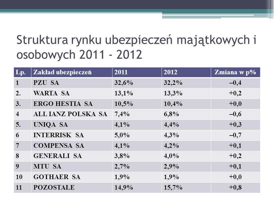 Struktura rynku ubezpieczeń majątkowych i osobowych 2011 - 2012 Lp.Zakład ubezpieczeń20112012Zmiana w p% 1PZU SA32,6%32,2%–0,4 2.WARTA SA13,1%13,3%+0,