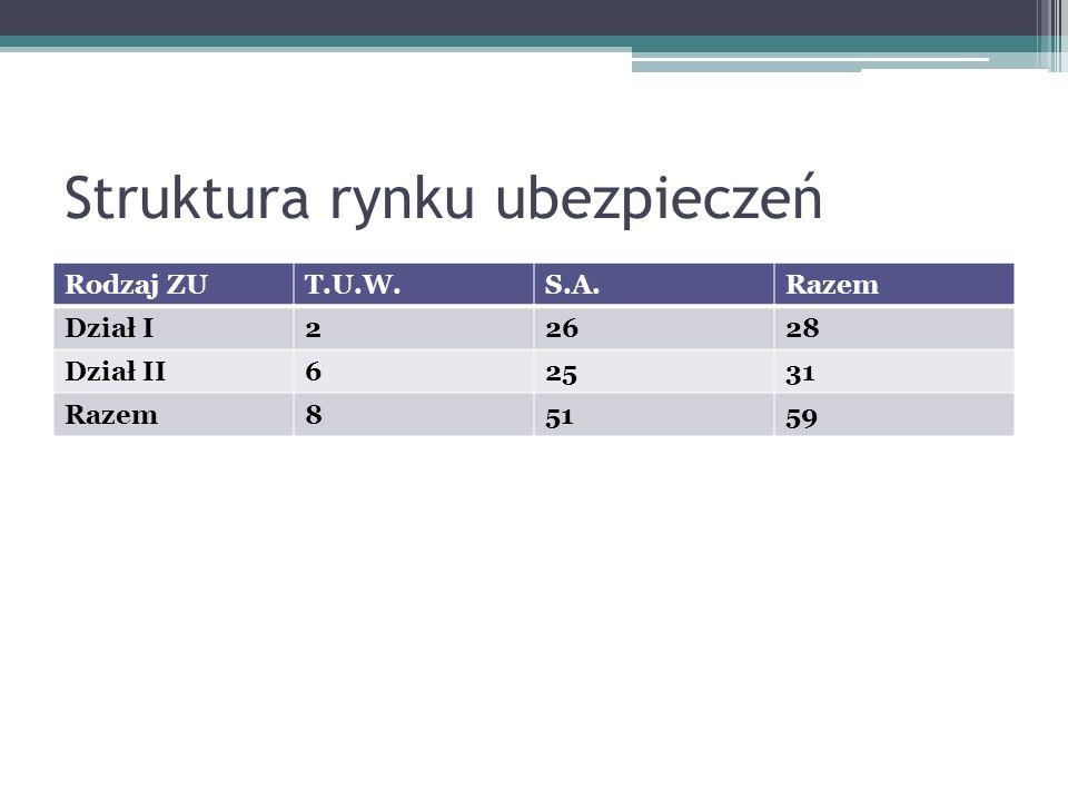 Struktura rynku ubezpieczeń Rodzaj ZUT.U.W.S.A.Razem Dział I22628 Dział II62531 Razem85159