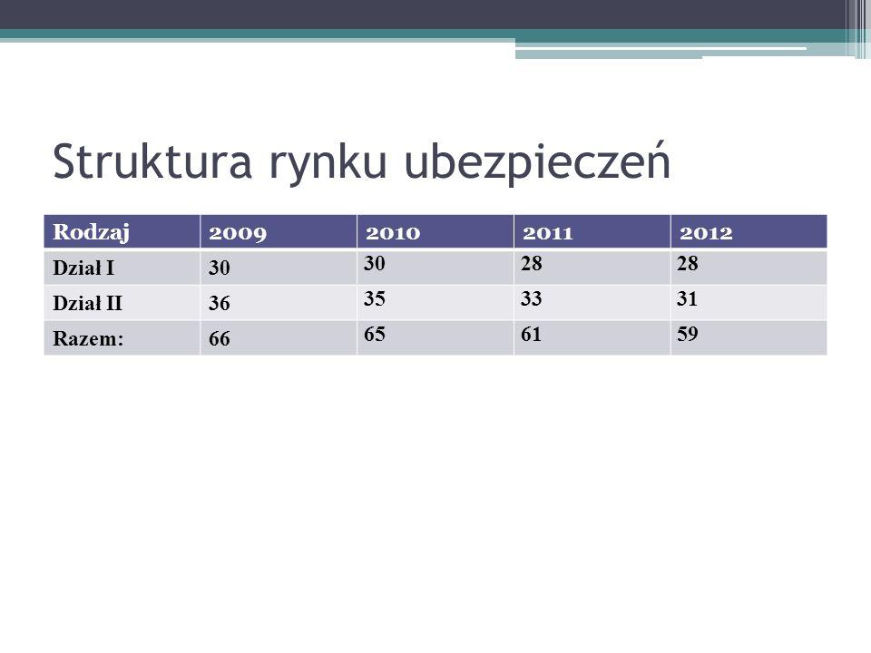 Struktura rynku ubezpieczeń na życie 2011 - 2012 Lp.Zakład ubezpieczeń20112012Zmiana w p% 1PZU ŻYCIE SA30,8%25,6%–5,2 2BENEFIA NA ŻYCIE SA2,8%10,0%+7,2 3OPEN LIFE SA 2,0%9,2%+7,2 4WARTA TUnŻ SA7,8%7,4%–0,5 5EUROPA ŻYCIE SA8,1%6,7%+1,4 6AVIVA-ŻYCIE SA5,7%5,0%–0,6 7ING SA6,4%4,9%–1,5 8 ALLIANZ ŻYCIE POLSKA SA 4,8% –0,1 9AMPLICO LIFE SA5,2%4,7%–0,6 10NORDEA TUnŻ SA5,3%3,9%–1,4 11POZOSTAŁE21,1%17,9%–3,2