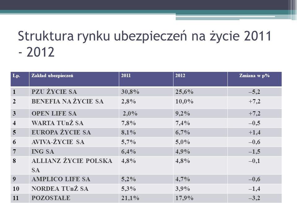 Struktura rynku ubezpieczeń majątkowych i osobowych 2011 - 2012 Lp.Zakład ubezpieczeń20112012Zmiana w p% 1PZU SA32,6%32,2%–0,4 2.WARTA SA13,1%13,3%+0,2 3.ERGO HESTIA SA10,5%10,4%+0,0 4ALL IANZ POLSKA SA7,4%6,8%–0,6 5.UNIQA SA4,1%4,4%+0,3 6INTERRISK SA5,0%4,3%–0,7 7COMPENSA SA4,1%4,2%+0,1 8GENERALI SA3,8%4,0%+0,2 9MTU SA2,7%2,9%+0,1 10GOTHAER SA1,9% +0,0 11POZOSTAŁE14,9%15,7%+0,8