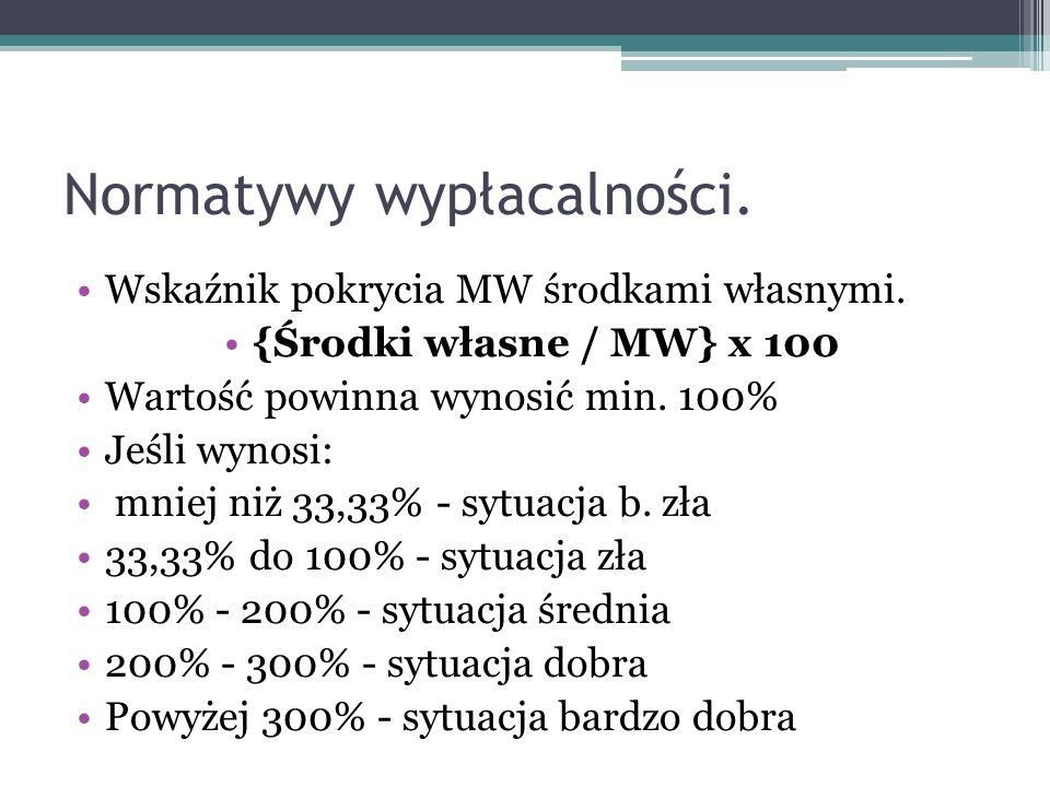 Normatywy wypłacalności. Wskaźnik pokrycia MW środkami własnymi. {Środki własne / MW} x 100 Wartość powinna wynosić min. 100% Jeśli wynosi: mniej niż