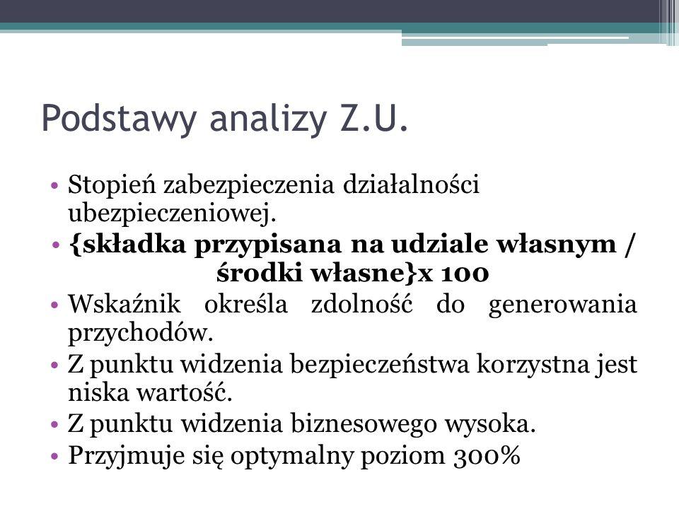 Podstawy analizy Z.U. Stopień zabezpieczenia działalności ubezpieczeniowej. {składka przypisana na udziale własnym / środki własne}x 100 Wskaźnik okre