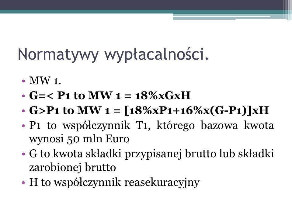 Normatywy wypłacalności. MW 1. G=< P1 to MW 1 = 18%xGxH G>P1 to MW 1 = [18%xP1+16%x(G-P1)]xH P1 to współczynnik T1, którego bazowa kwota wynosi 50 mln