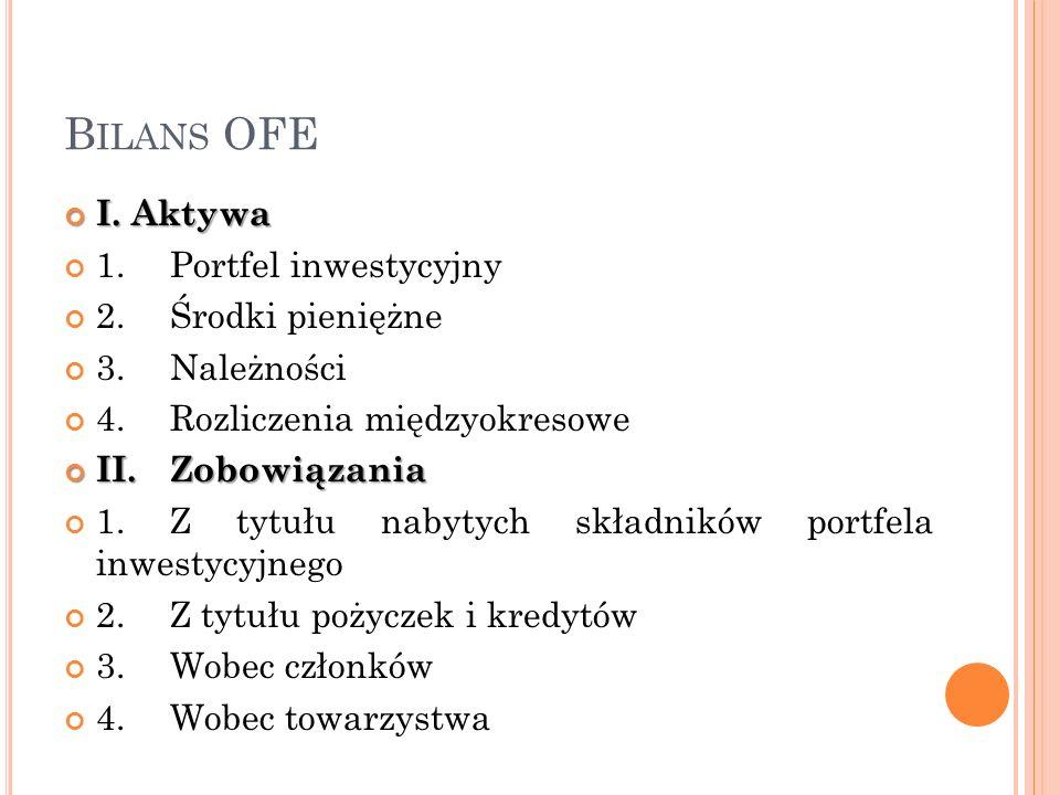 B ILANS OFE I. Aktywa I. Aktywa 1.Portfel inwestycyjny 2.Środki pieniężne 3.Należności 4.Rozliczenia międzyokresowe II.Zobowiązania II.Zobowiązania 1.