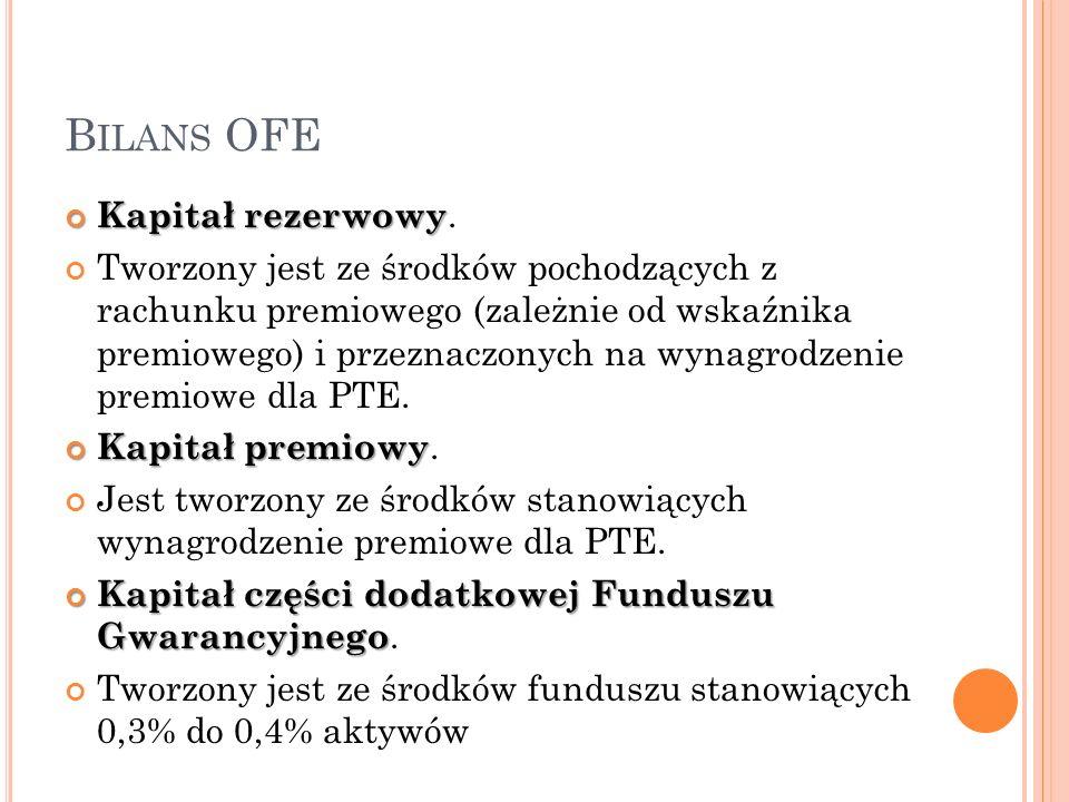 B ILANS OFE Kapitał rezerwowy Kapitał rezerwowy. Tworzony jest ze środków pochodzących z rachunku premiowego (zależnie od wskaźnika premiowego) i prze