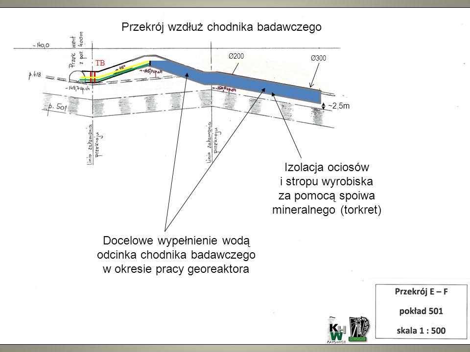 Przekrój wzdłuż chodnika badawczego Docelowe wypełnienie wodą odcinka chodnika badawczego w okresie pracy georeaktora Izolacja ociosów i stropu wyrobiska za pomocą spoiwa mineralnego (torkret) ~2,5m Ø300 Ø200 TB