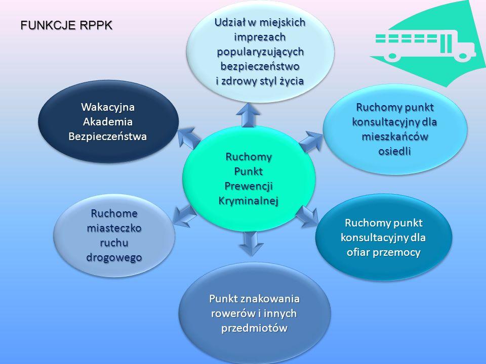 Ruchomy Punkt Prewencji Kryminalnej Podnoszenie i kształtowanie wiedzy obywateli z zakresu ochrony osób i mienia Kształtowanie wiedzy społecznej z zak
