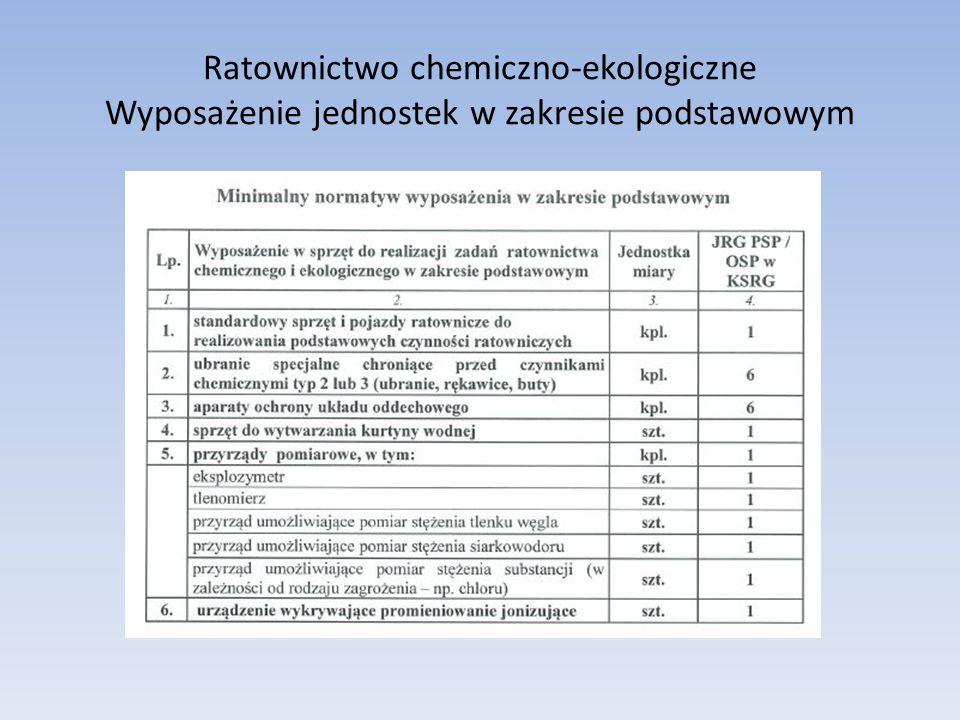 Ratownictwo chemiczno-ekologiczne Wyposażenie jednostek w zakresie podstawowym