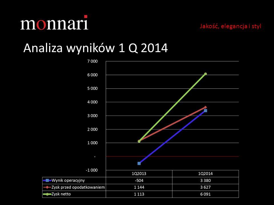Analiza wyników 1 Q 2014 Jakość, elegancja i styl