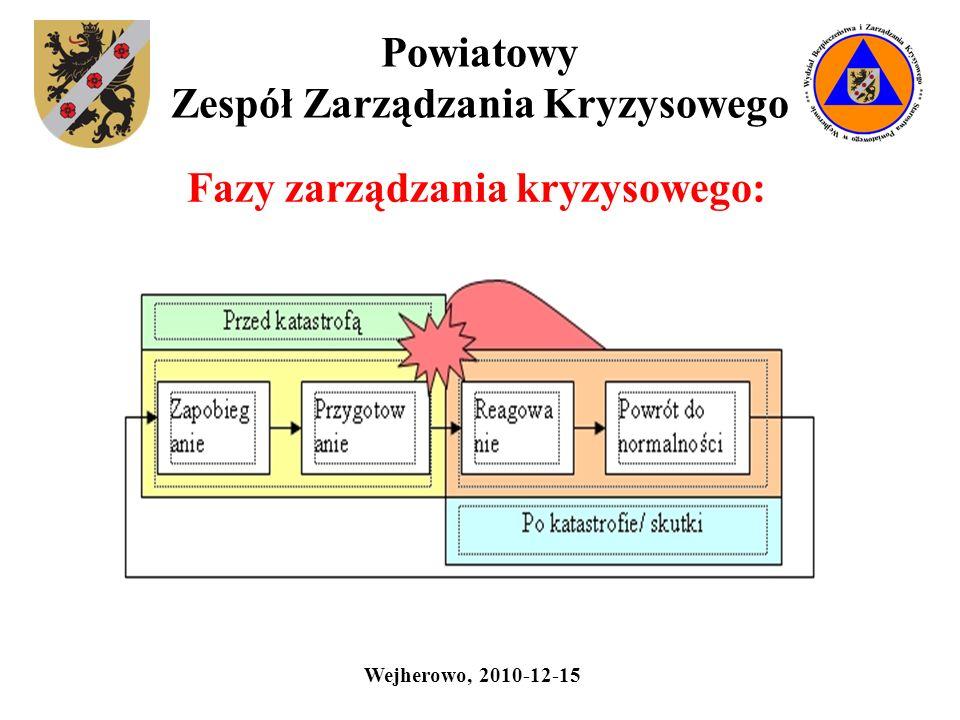 Powiatowy Zespół Zarządzania Kryzysowego Fazy zarządzania kryzysowego: Wejherowo, 2010-12-15