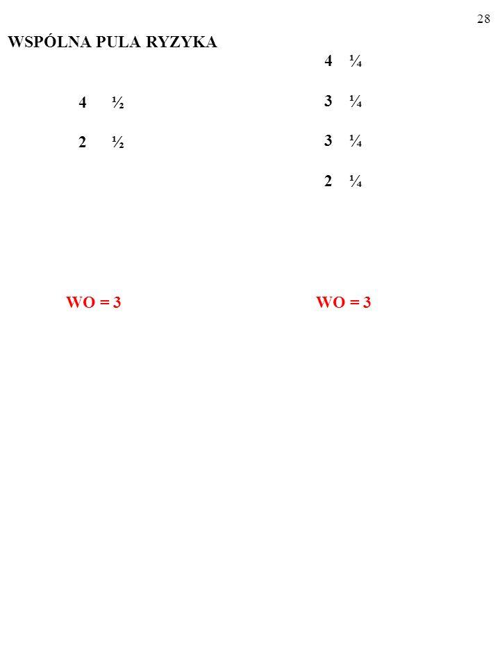 27 WSPÓLNA PULA RYZYKA 4 ½ 2 ½ Gra o wynikach 4 i 2, które pojawiają się z prawdopodobieństwami ½, zmienia się w grę o wynikach 4, 3, 2, które pojawiają się z praw- dopodobieństwami, odpowiednio, ¼, ½ i ¼.