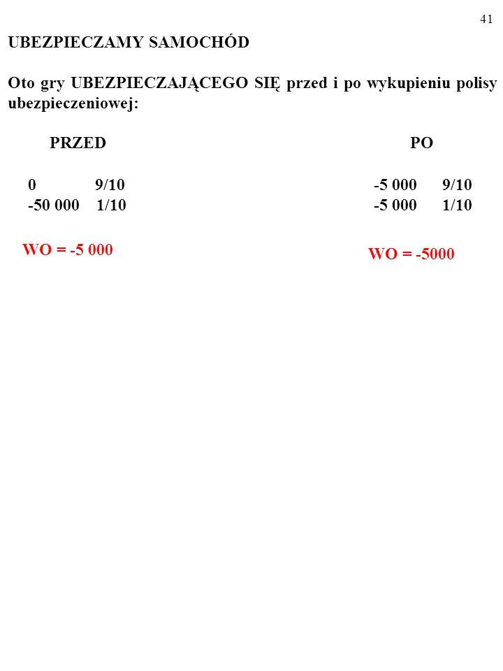 40 UBEZPIECZAMY SAMOCHÓD Oto gry UBEZPIECZAJĄCEGO SIĘ posiadacza samochodu przed i po wykupieniu (za 5000) polisy ubezpieczeniowej: PRZED PO 0 9/10 -50 000 1/10 -5 000 9/10 -5 000 1/10 Prawdopodobieństwo kradzieży auta