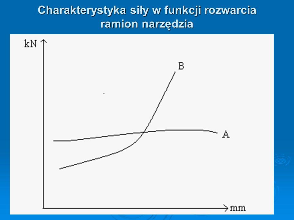 Charakterystyka siły w funkcji rozwarcia ramion narzędzia