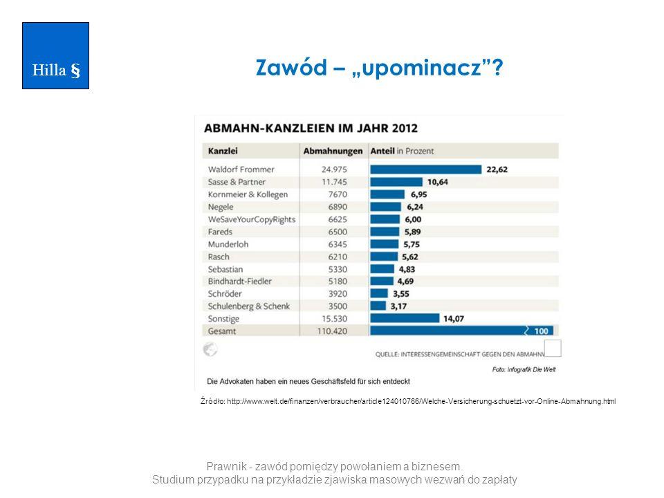 Źródło: http://www.welt.de/finanzen/verbraucher/article124010766/Welche-Versicherung-schuetzt-vor-Online-Abmahnung.html Hilla § Prawnik - zawód pomiędzy powołaniem a biznesem.