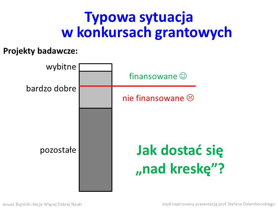 wybitne bardzo dobre pozostałe Typowa sytuacja w konkursach grantowych Projekty badawcze: finansowane nie finansowane Jak dostać się nad kreskę? slajd