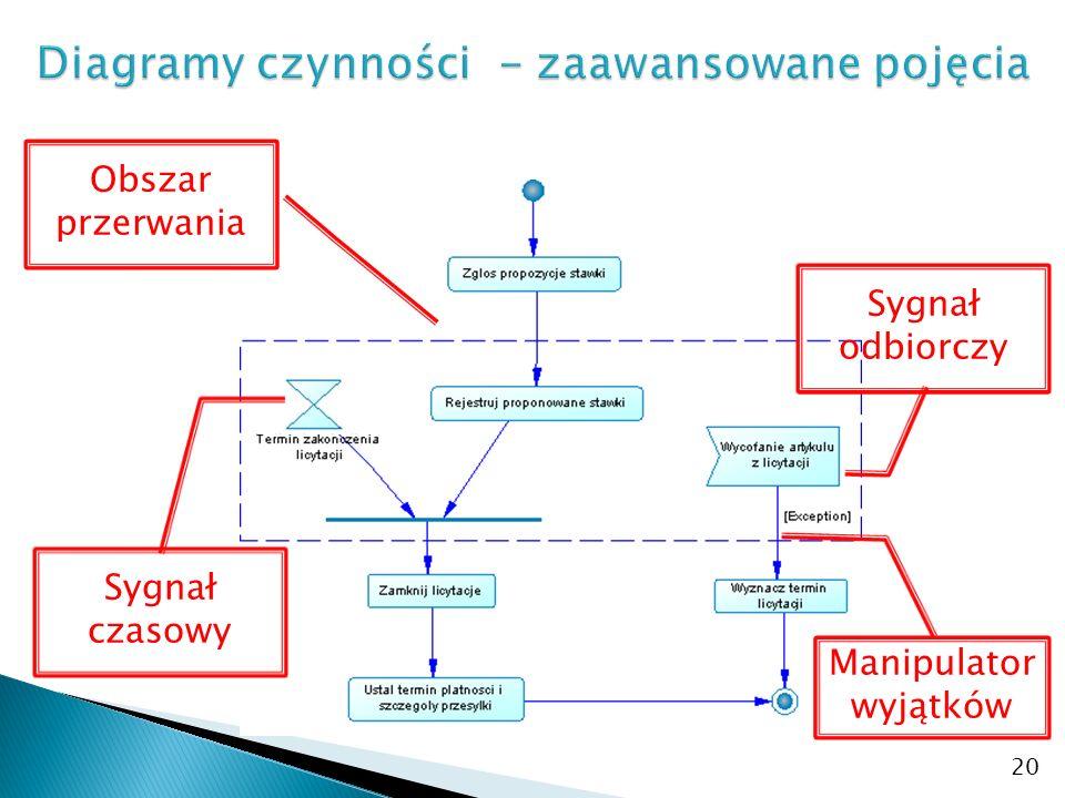 20 Obszar przerwania Manipulator wyjątków Sygnał odbiorczy Sygnał czasowy