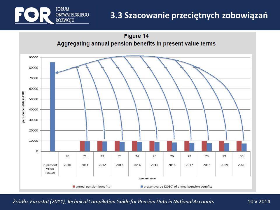 Źródło: szacunki własne 4.1 Szacunki dla Polski, mld zł 2012 Wszystkie wartości realne, w cenach z 2012 roku 20122013 prognozowana zmiana emeryci kobiety 839 793- 46 mężczyźni 596 550- 46 ubezpieczeni kobiety 854 88229 mężczyźni 774 79924 subkonta kobiety 12 219 mężczyźni 12 209 suma 3 086 3 065- 21 Jako % PKB193%190% 10 V 2014