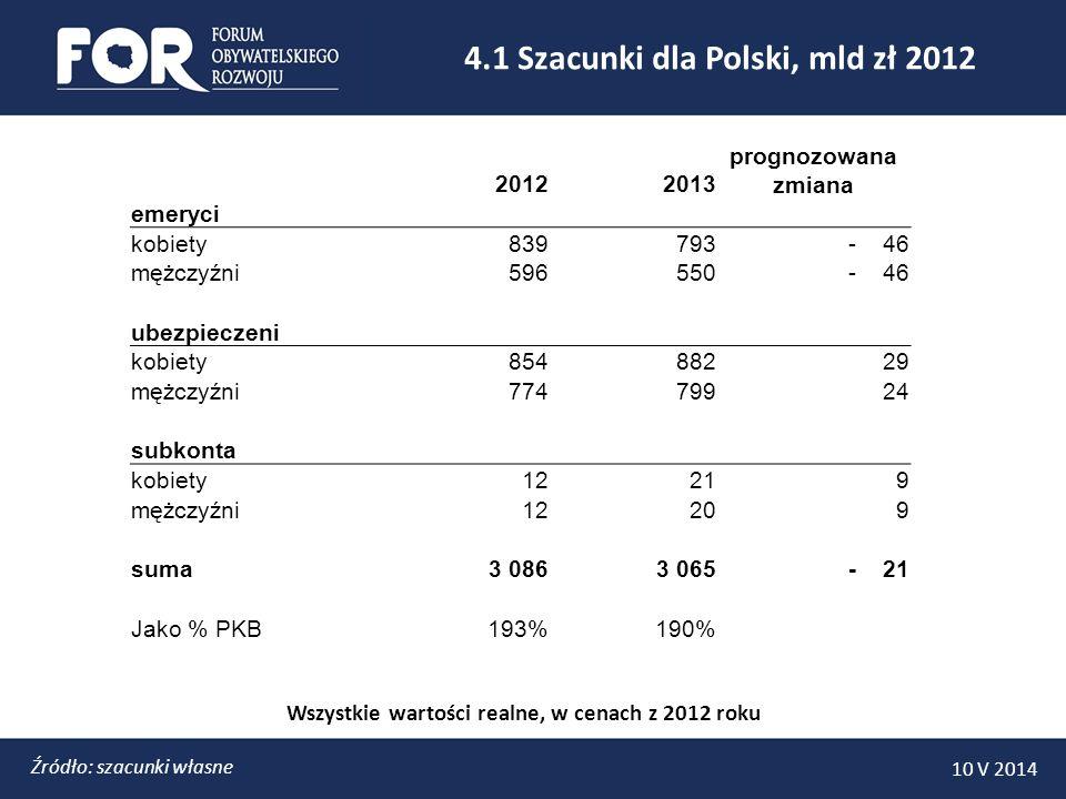 Źródło: szacunki własne 4.1 Szacunki dla Polski, mld zł 2012 Wszystkie wartości realne, w cenach z 2012 roku 20122013 prognozowana zmiana emeryci kobi