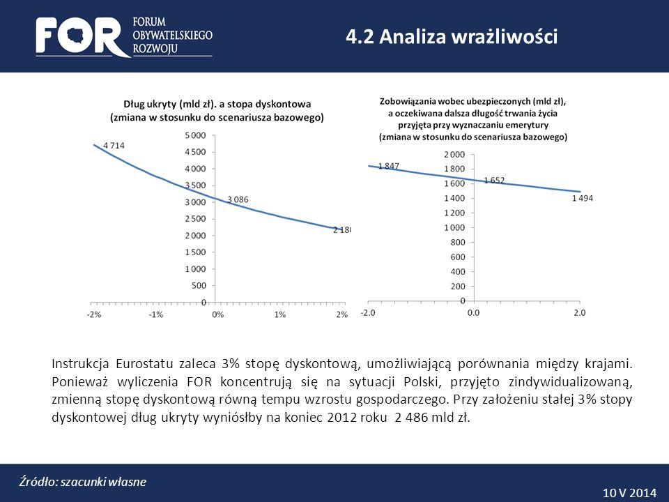 10 V 2014 4.3 Aktualizacja licznika Ukryty dług publiczny po aktualizacji na koniec 2013 roku wynosi 3164 mld zł, w tym: 1418 mld zł to wartość zobowiązań wobec osób już pobierających emerytury 1704 mld zł to wartość zobowiązań ZUS zapisanych w I filarze 42 mld zł to wartość zobowiązań ZUS zapisanych na subkontach Aktualizacja licznika długu ukrytego obejmuje: -Zmianę roku bazowego z 2012 na 2013 -Aktualizację danych o liczbie emerytów i ubezpieczonych w ZUS -Aktualizację prognoz makroekonomicznych Wielkość ukrytego długu publicznego, szacowanego zgodnie z metodologią ESA2010 bazuje na zsumowaniu zdyskontowanych prognozowanych przyszłych strumieni wypłat.