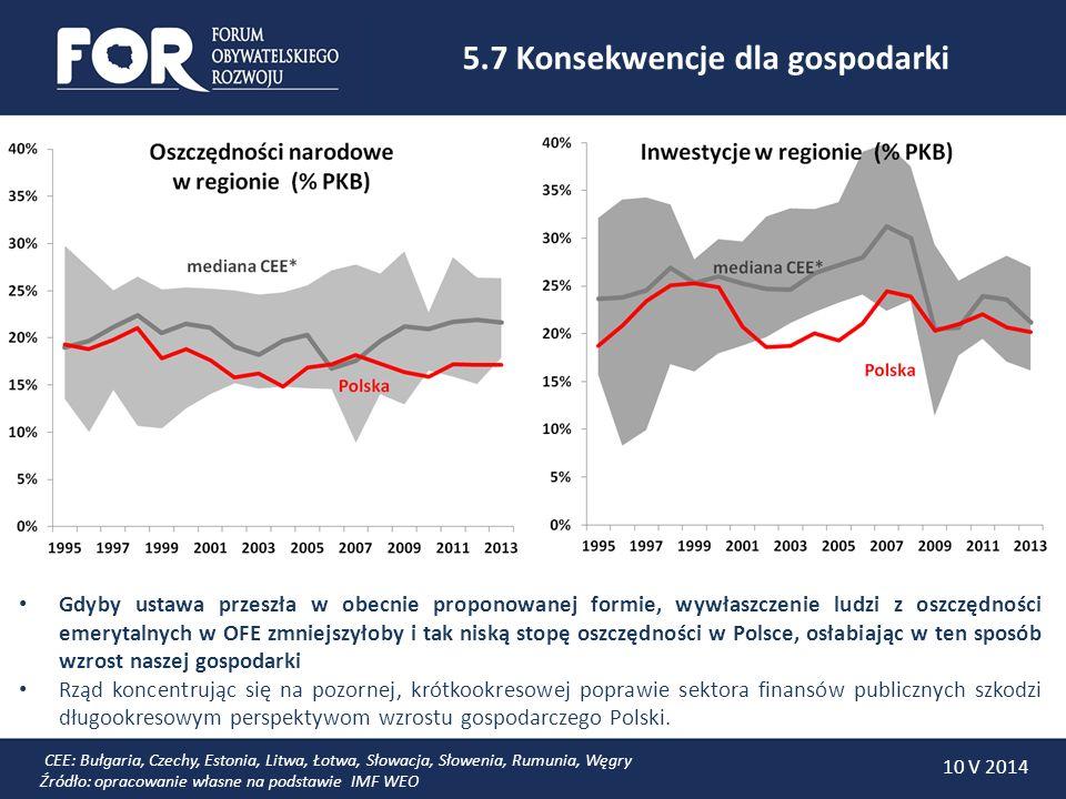 5.8 Złe skutki fałszywej nadwyżki 10 V 2014 Wywłaszczenie Polaków z oszczędności emerytalnych zgromadzonych w OFE może dać w 2014 roku fałszywą nadwyżkę w sektorze finansów publicznych, która byłaby większym złem niż prawdziwy deficyt.