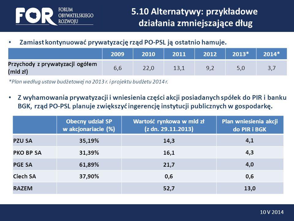 5.10 Alternatywy: przykładowe działania zmniejszające dług Zamiast kontynuować prywatyzację rząd PO-PSL ją ostatnio hamuje. *Plan według ustaw budżeto