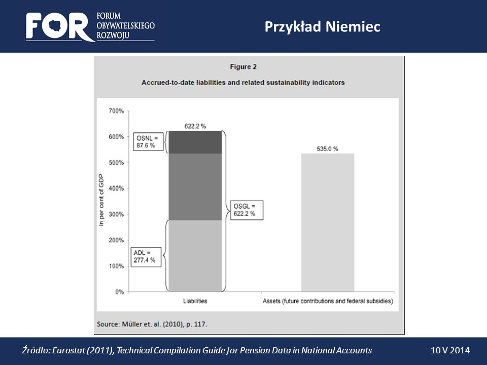 Przykład Niemiec 10 V 2014Źródło: Eurostat (2011), Technical Compilation Guide for Pension Data in National Accounts