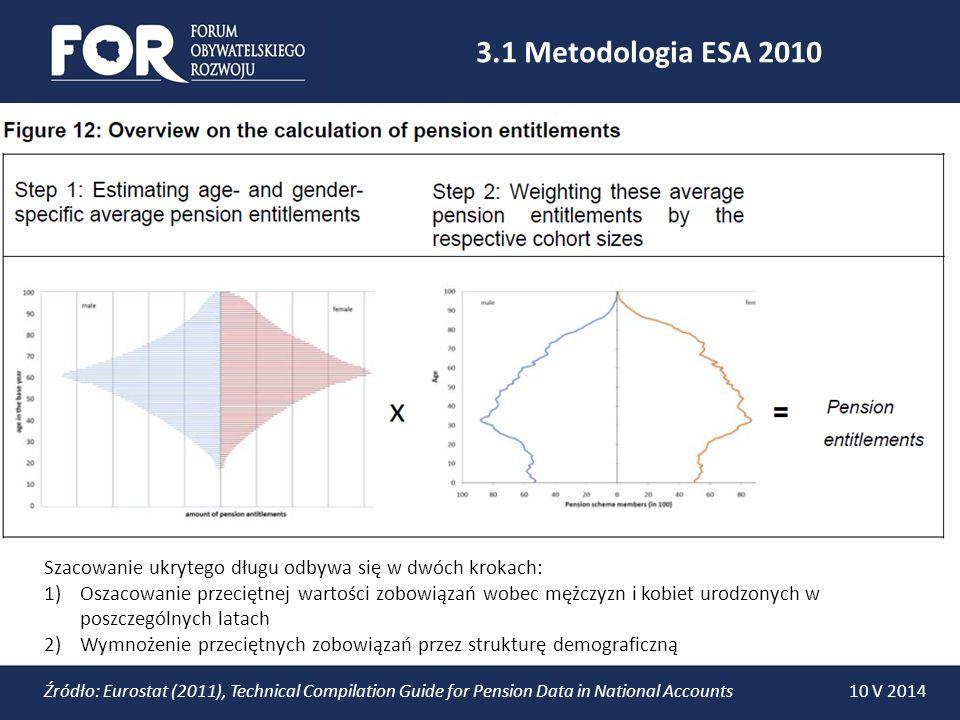 3.2 Szacowanie przeciętnych zobowiązań W przypadku obecnych emerytów: 1)Wartość przeciętnej emerytury w kolejnych latach jest waloryzowana zgodnie ze scenariuszem AWG* 2)Obliczone jest prawdopodobieństwo pobierania emerytury w kolejnych latach (prawdopodobieństwo dożycia) 3)Przyszłe wypłaty emerytur zostają zdyskontowane na dzień dzisiejszy i zsumowane.