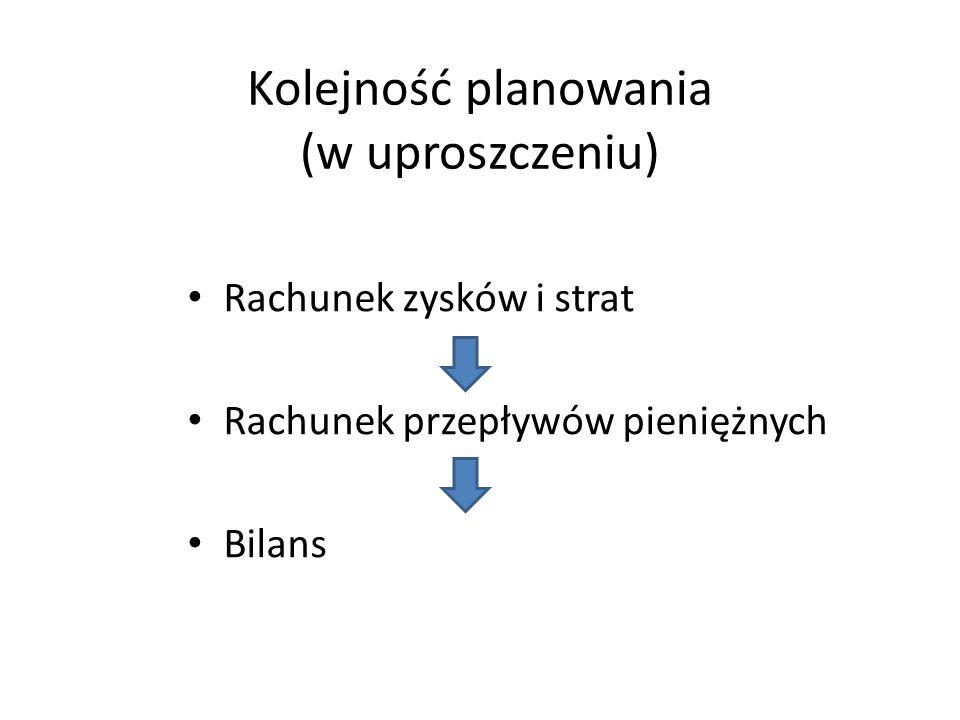 Kolejność planowania (w uproszczeniu) Rachunek zysków i strat Rachunek przepływów pieniężnych Bilans
