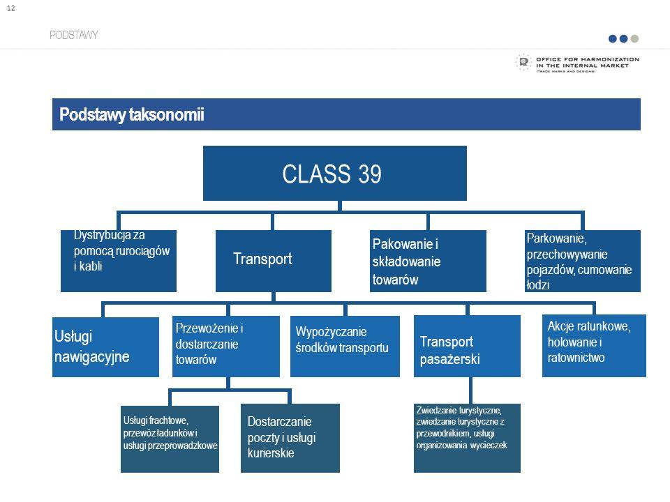 Podstawy taksonomii PODSTAWY 12 CLASS 39 Dystrybucja za pomocą rurociągów i kabli Transport Pakowanie i składowanie towarów Parkowanie, przechowywanie