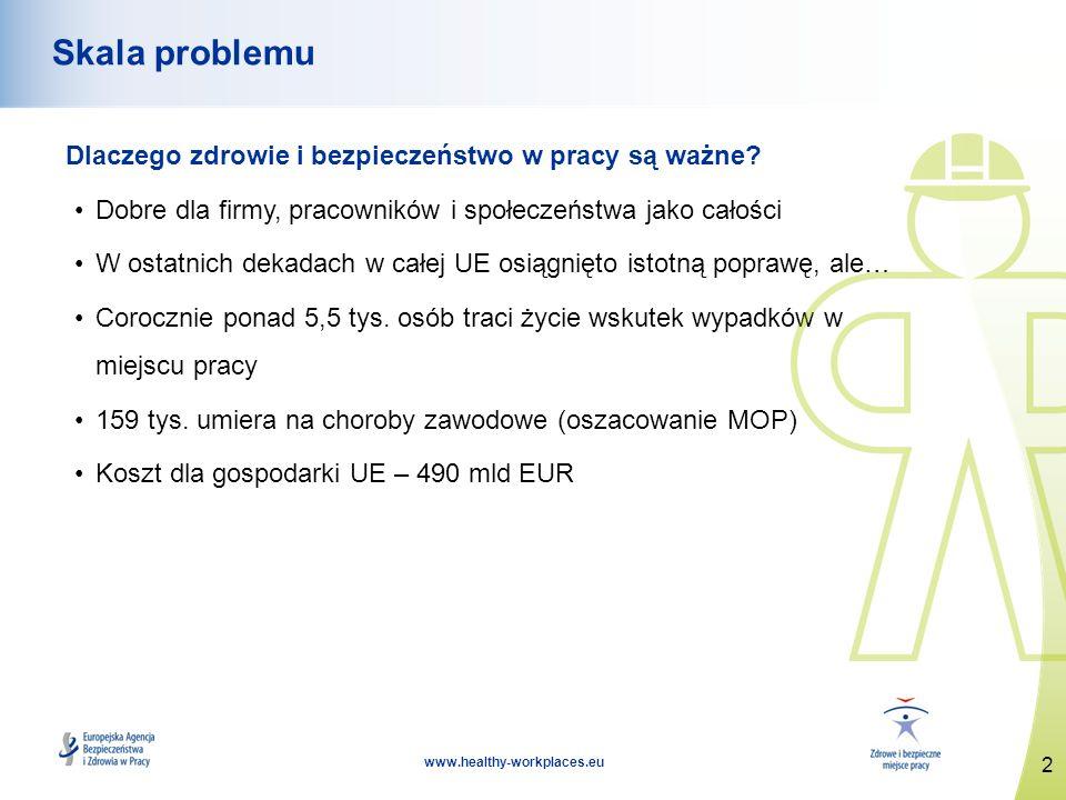 3 www.healthy-workplaces.eu Korzyści wynikające z troski o bezpieczeństwo i zdrowie Mniejsze ryzyko i koszty ograniczenie nieobecności pracowników i rotacji personelu mniej wypadków mniejsze koszty ubezpieczenia wypadkowego Wzrost wydajności Mniejsze zagrożenie postępowaniem prawnym Lepsza reputacja wśród klientów, dostawców i inwestorów