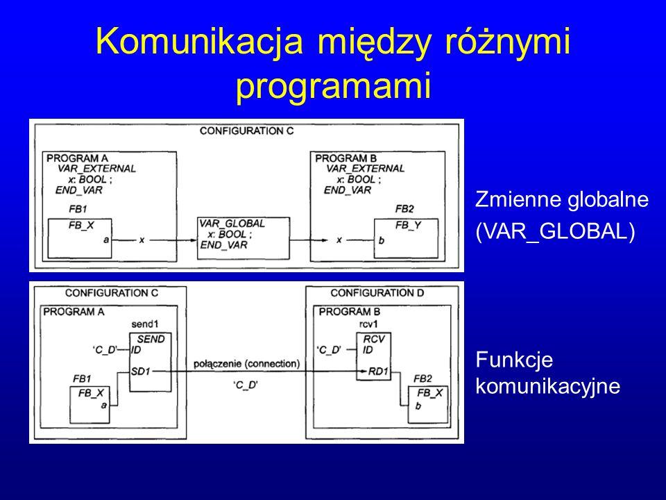 Komunikacja między różnymi programami Zmienne globalne (VAR_GLOBAL) Funkcje komunikacyjne