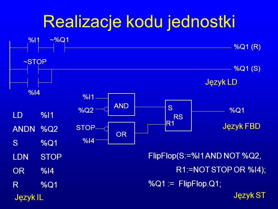 Realizacje kodu jednostki %I1 %I4 ~STOP %Q1 (R) %Q1 (S) ~%Q1 LD%I1 ANDN%Q2 S%Q1 LDNSTOP OR%I4 R%Q1 FlipFlop(S:=%I1 AND NOT %Q2, R1:=NOT STOP OR %I4); %Q1 := FlipFlop.Q1; Język LD Język IL Język ST RS OR AND %Q1 S R1 %I1 %Q2 STOP %I4 Język FBD
