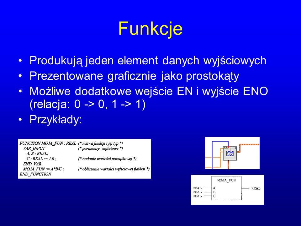 Funkcje Produkują jeden element danych wyjściowych Prezentowane graficznie jako prostokąty Możliwe dodatkowe wejście EN i wyjście ENO (relacja: 0 -> 0, 1 -> 1) Przykłady: