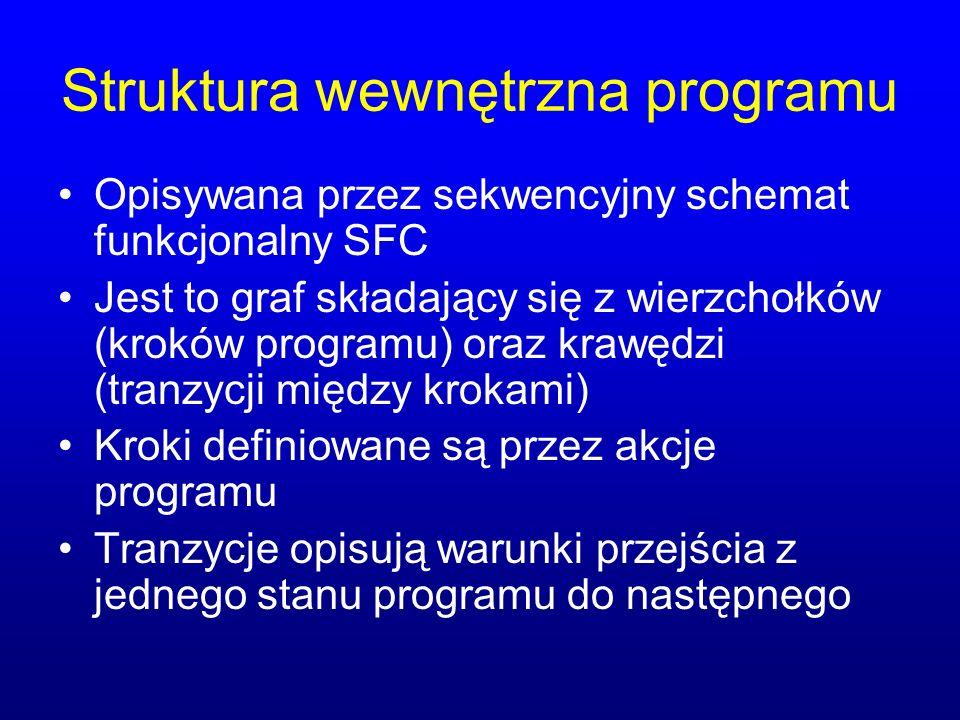 Struktura wewnętrzna programu Opisywana przez sekwencyjny schemat funkcjonalny SFC Jest to graf składający się z wierzchołków (kroków programu) oraz krawędzi (tranzycji między krokami) Kroki definiowane są przez akcje programu Tranzycje opisują warunki przejścia z jednego stanu programu do następnego