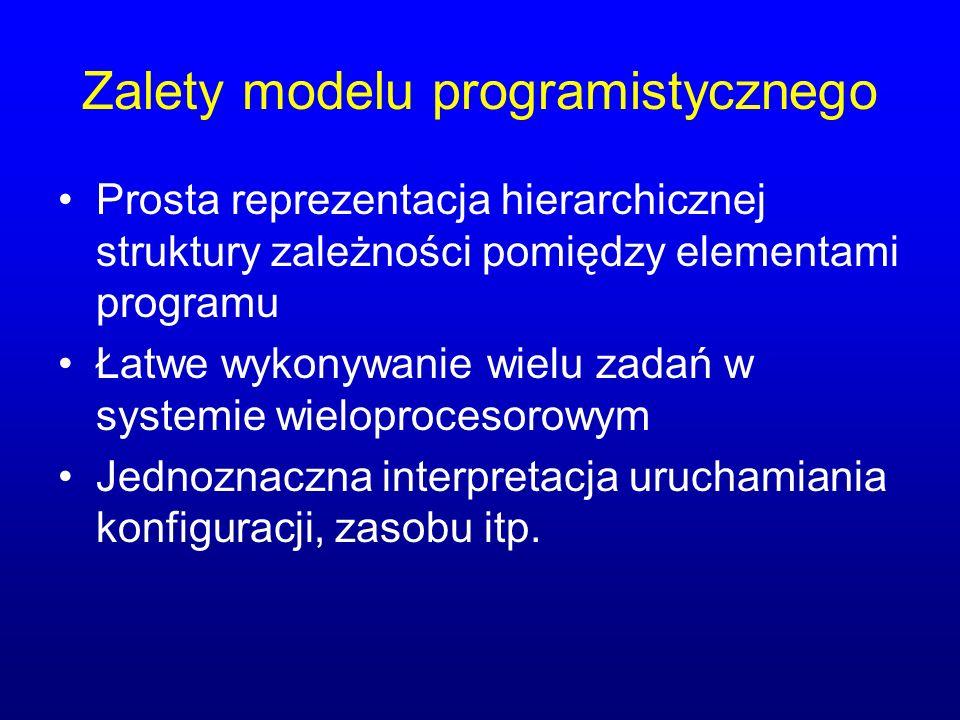 Zalety modelu programistycznego Prosta reprezentacja hierarchicznej struktury zależności pomiędzy elementami programu Łatwe wykonywanie wielu zadań w systemie wieloprocesorowym Jednoznaczna interpretacja uruchamiania konfiguracji, zasobu itp.