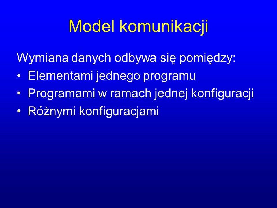 Model komunikacji Wymiana danych odbywa się pomiędzy: Elementami jednego programu Programami w ramach jednej konfiguracji Różnymi konfiguracjami