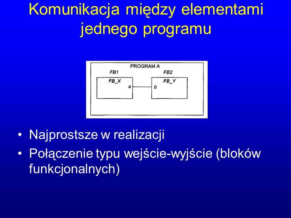 Komunikacja między elementami jednego programu Najprostsze w realizacji Połączenie typu wejście-wyjście (bloków funkcjonalnych)
