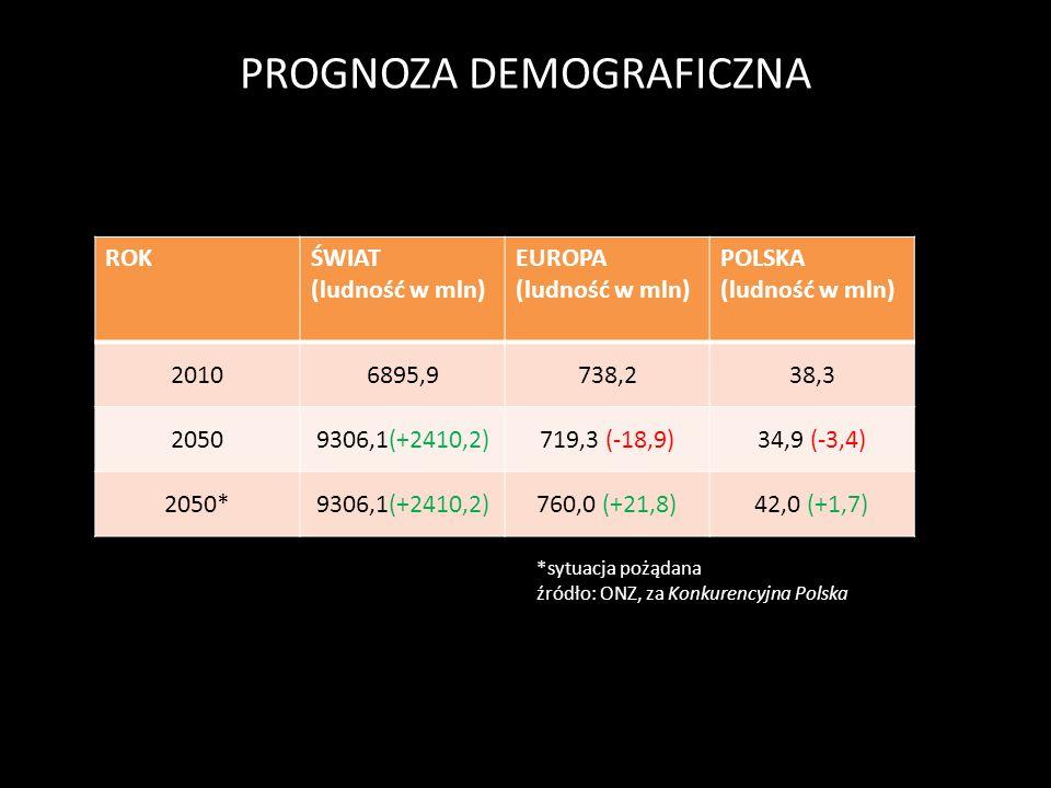 PROGNOZA DEMOGRAFICZNA ROKŚWIAT (ludność w mln) EUROPA (ludność w mln) POLSKA (ludność w mln) 20106895,9738,238,3 20509306,1(+2410,2)719,3 (-18,9)34,9
