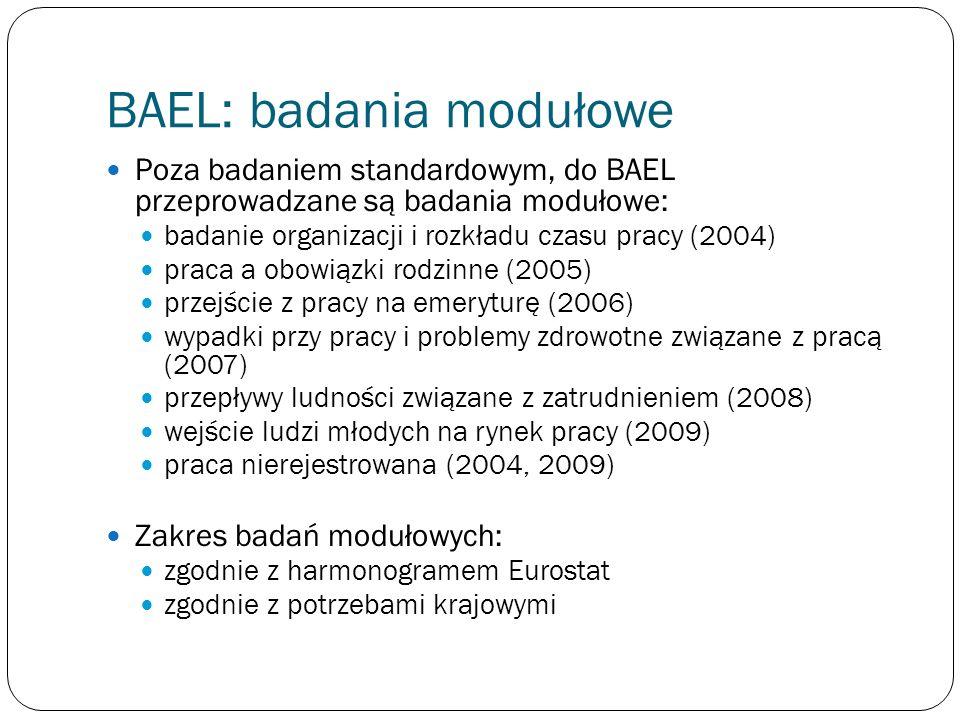 BAEL: badania modułowe Poza badaniem standardowym, do BAEL przeprowadzane są badania modułowe: badanie organizacji i rozkładu czasu pracy (2004) praca