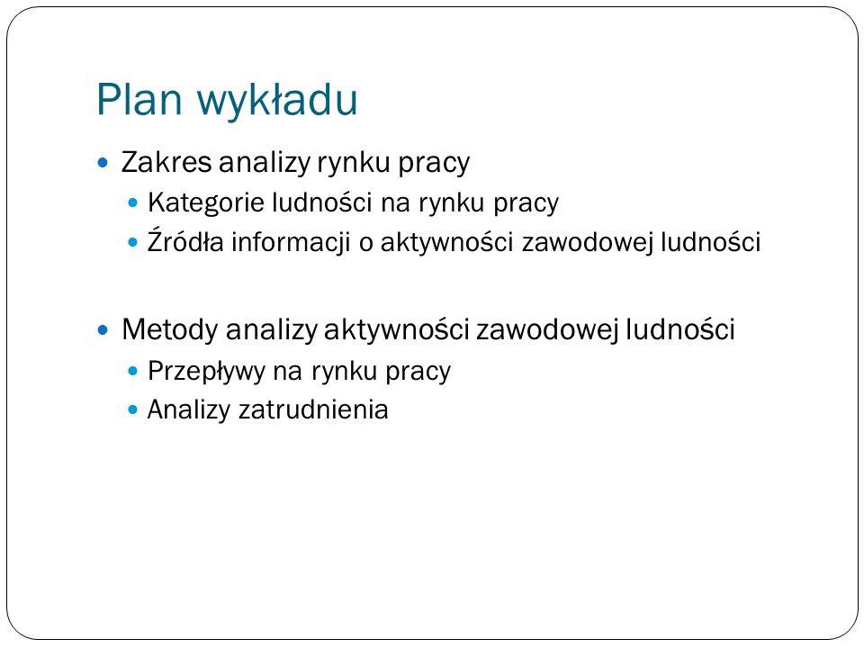 Plan wykładu Zakres analizy rynku pracy Kategorie ludności na rynku pracy Źródła informacji o aktywności zawodowej ludności Metody analizy aktywności